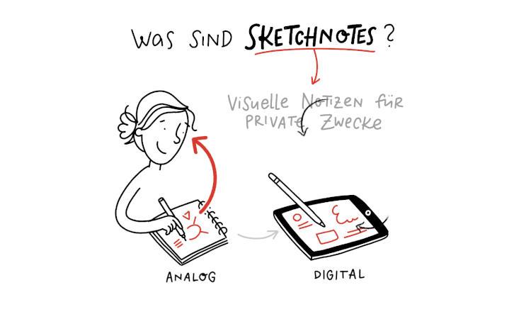 sketchnotes-was-sind-sketchnotes